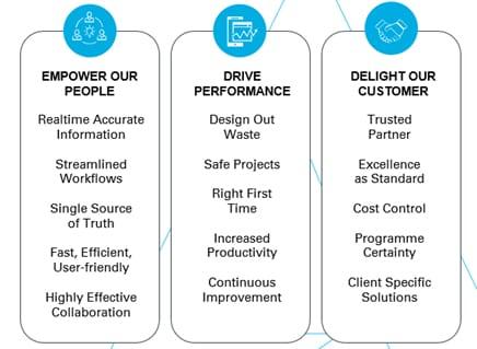 Ardmac - Smart Working Philosophy Chart