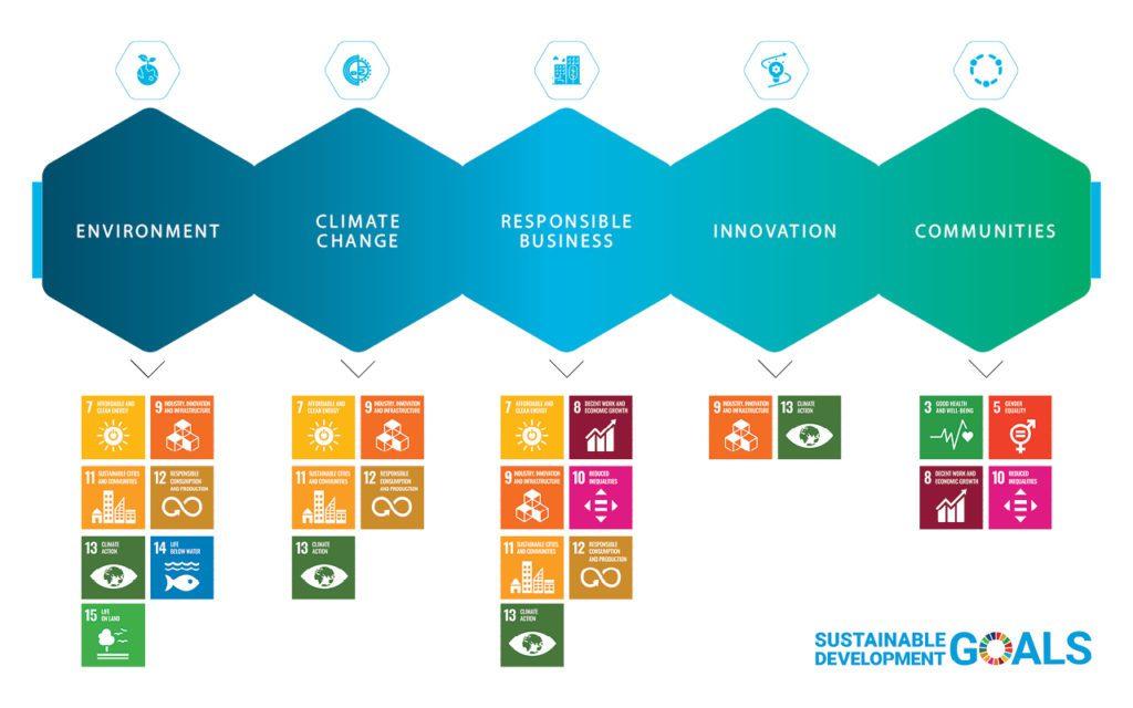 Ardmac Sustainability